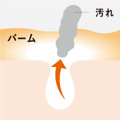 汚れを落とすイメージ図